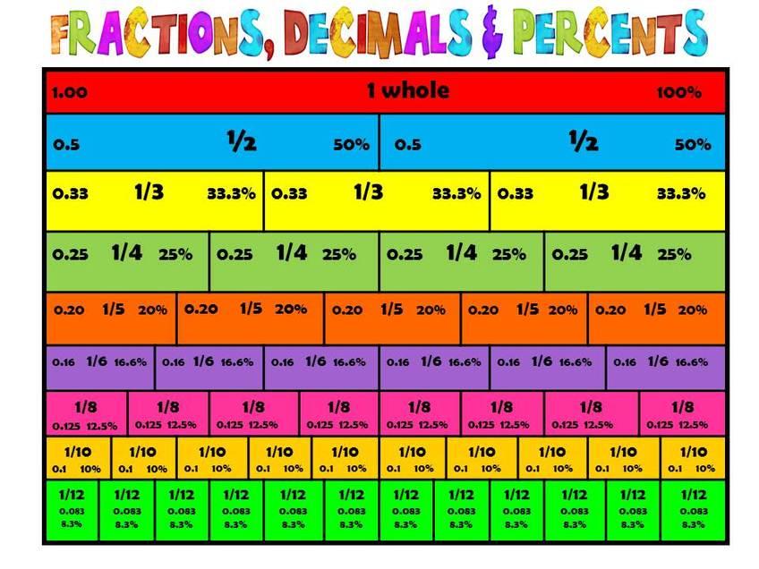 Equivalent Fraction Chart Printable Unit 9 fractions , decimals ...