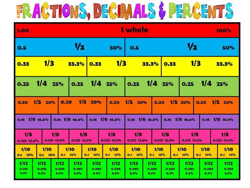 Unit  Fractions Decimals  Percents  Mrs WarnerS Th Grade