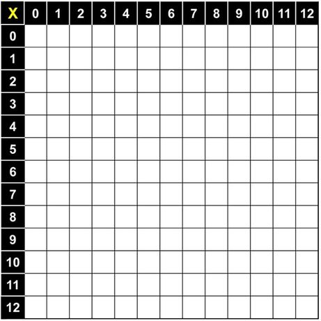 Multiplication Table Mrs Warners 4th Grade Classroom – Multiplication Table