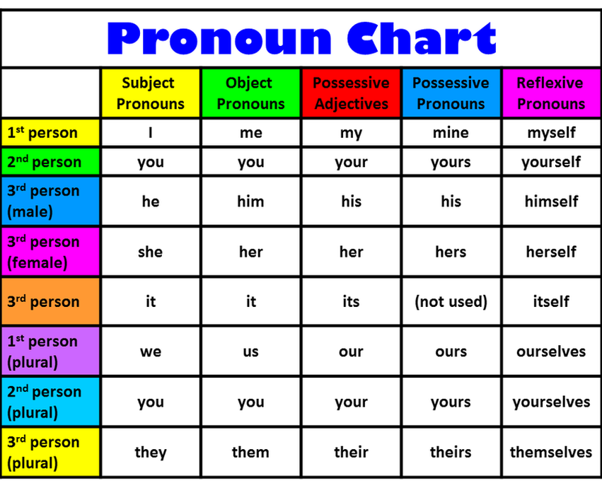 Image result for pronoun list