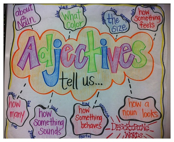 Adjectives anchor charts