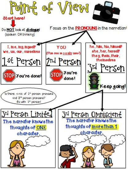 5th Grade point of view worksheets 5th grade : Point of View - Mrs. Warner's 4th Grade Classroom
